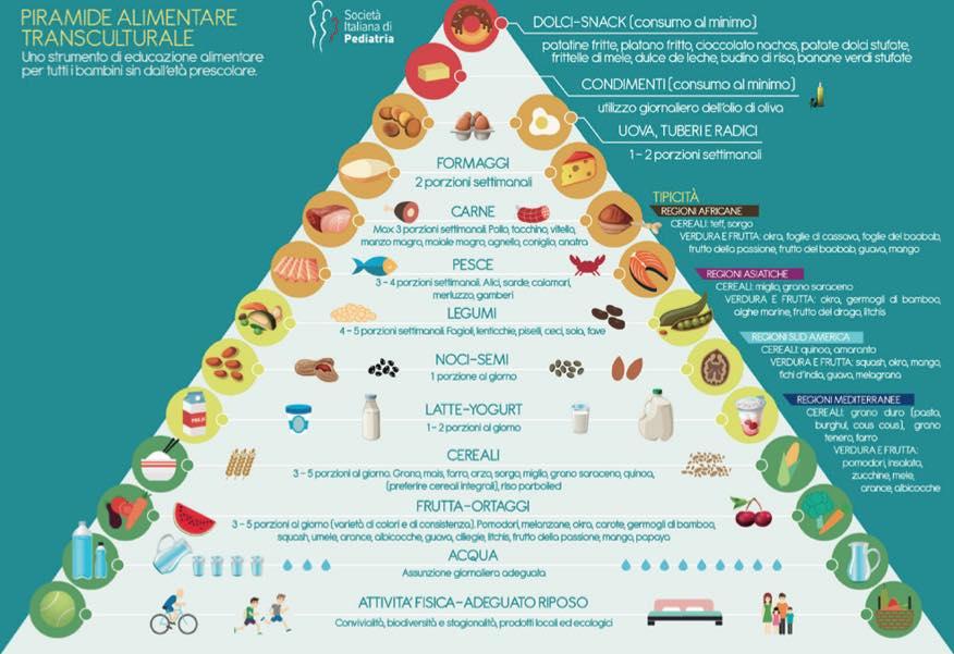 la piramide alimentare transculturale
